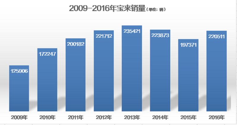 2009-2016年,宝来年销量长期位居细分市场前